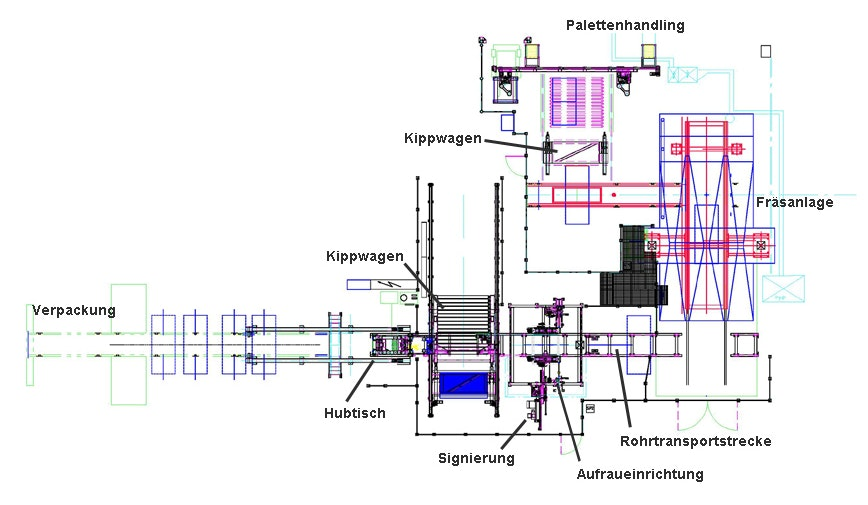 Schematic layout of Processing section for concrete pipes: All pipes are taken vertically standing upright from the tempering tunnel by a tilting car with vacuum suction cups and roller conveyor. By tilting the car, the pipes are discharged crosswise onto the conveyor line to the milling gantry. The concrete pipes are taken over from the milling machine by means of transport cars. This transport car, which is equipped with a lifting table, transports the pipes on a fixed transport section to the final processing. The transport car transfers the pipe to a rolling device, which is used to turn the pipes during the further processing steps. The final processing is done in 3 steps: Roughening (This enables later gluing at these points.), washing and signing.  A difference is made between two objectives when transporting the pipes: 1.  The transport car transports the pipe onto a heavy-duty chain conveyor, which transports the pipe to another processing step..  2. The transport car transfers the pipe to another tilting car, which takes the pipe with holding arms. The pipe is set up and can be removed by an indoor crane.